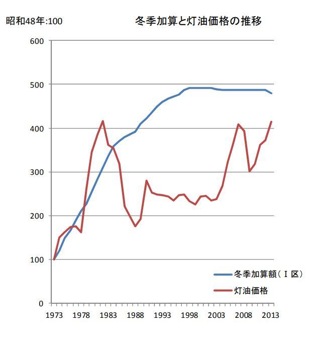 生活保護の冬季加算と灯油価格の推移
