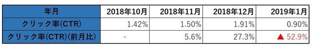 2019年1月のクリック率