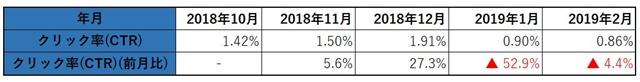 2019年2月のクリック率
