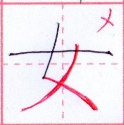 メ【女】カタカナの元の漢字