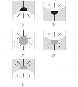 Видове осветление според вида на рефлектора (разсейвателя)