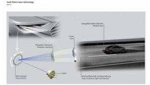 Осветление с лазерни фарове на атомобил