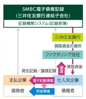 三井住友銀行/支払手形削減サービス(ファクタリング方式(電子記録債権版))