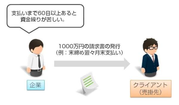 2.クライアントの受領が確認されたら、請求書を発行する
