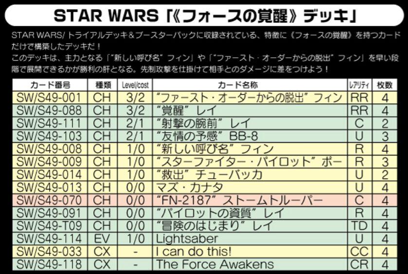 《フォースの覚醒》デッキ:WS「スターウォーズ(STAR WARS)」デッキレシピ
