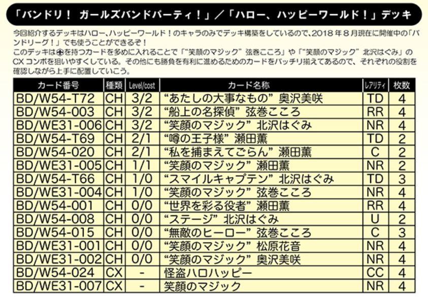 【デッキレシピ】WS「ハロー、ハッピーワールド!(スペシャルパック バンドリ!ガールズバンドパーティ!)」