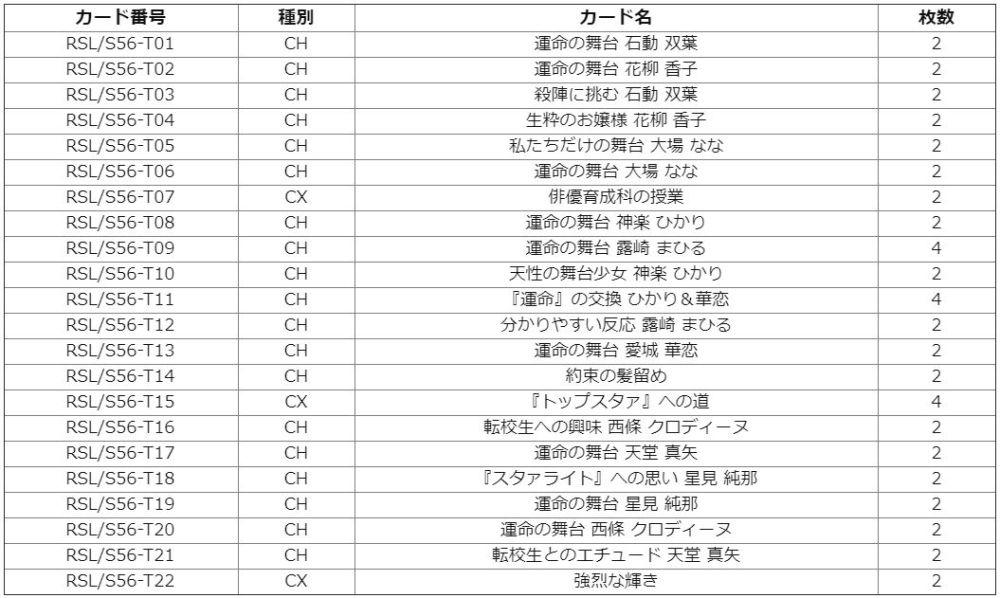 トライアルデッキ+「少女☆歌劇 レヴュースタァライト」デッキリスト(デッキレシピ)