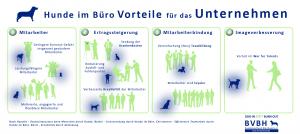 Bürohunde: Vorteile für Unternehmen. Quelle: Bundesverband Bürohund