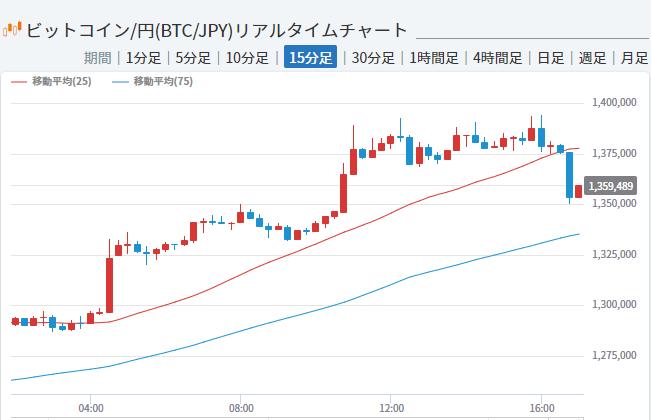 【驚愕】うわぁぁぁ!!!下がってるぅぅぅ!!ビットコインが138万円から下落へwwww