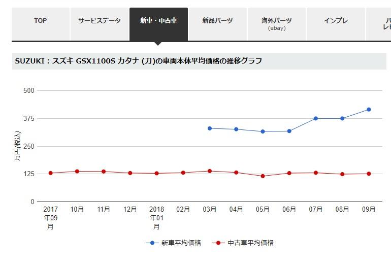 カタナ1100の販売価格変動グラフ