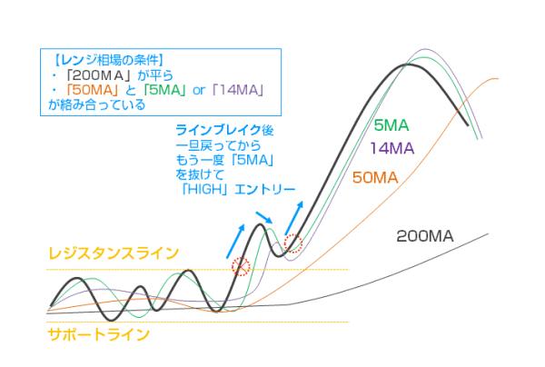 「移動平均線のみの高精度順張りトレード」手法のイメージ