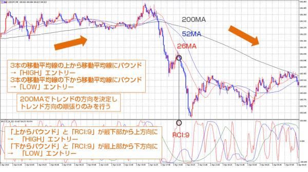 バイナリーオプション攻略必勝法「RCIと移動平均線のバウンド狙いトレード」の手順