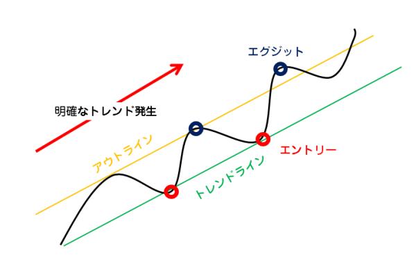 trendline_channel_7