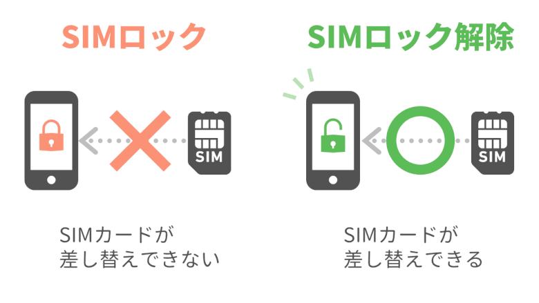 SIMロック解除