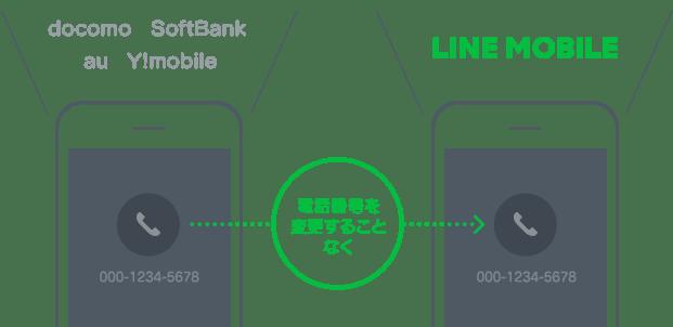 LINEモバイルに乗り換え・MNPする方法