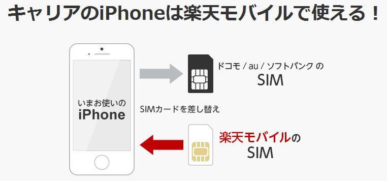 キャリアのiPhoneは楽天モバイルで使える