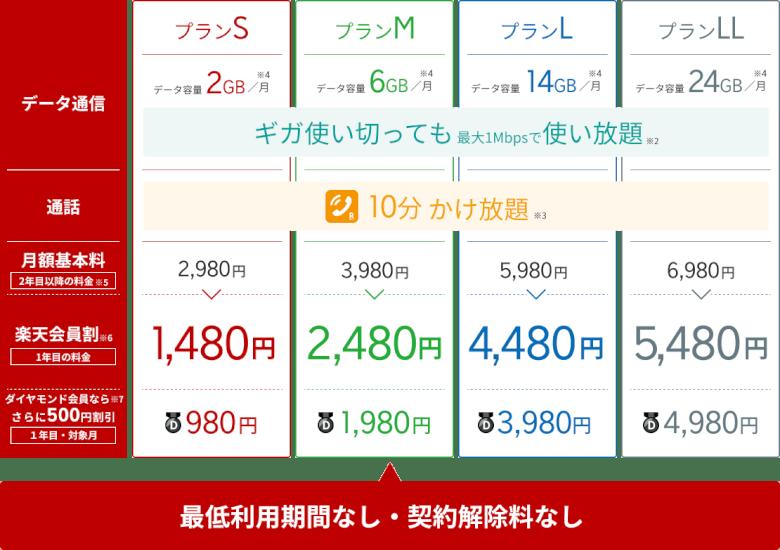 楽天モバイルの料金イメージ