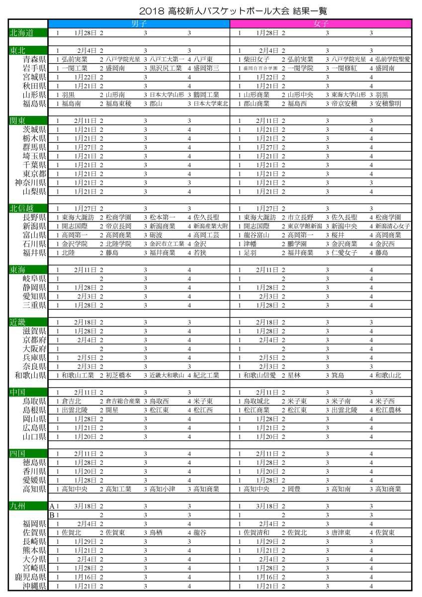 2018高校バスケ 新人バスケットボール大会 各都道府県の組合せ&試合結果