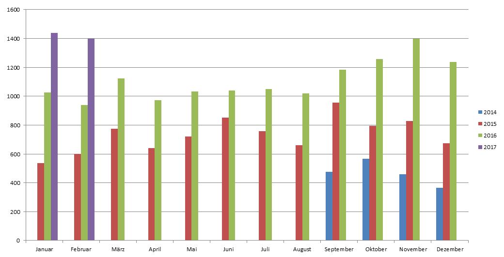 Statistik - Kreis Mettmann - Entwicklung Zugriff Bibnet-PRESS 2014 -2017