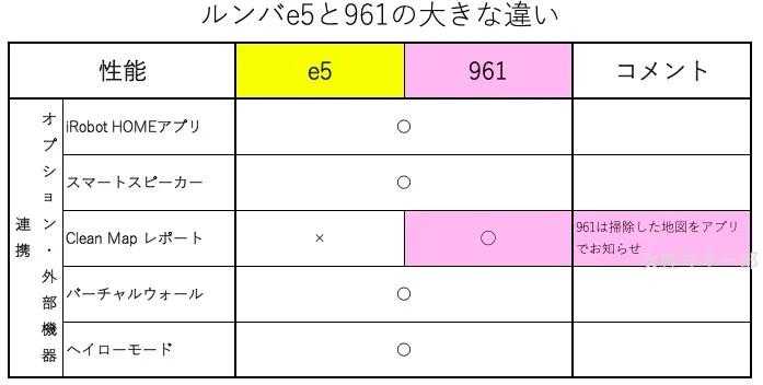ルンバe5と961の比較 オプションは地図をアプリで見せてくれる961は便利