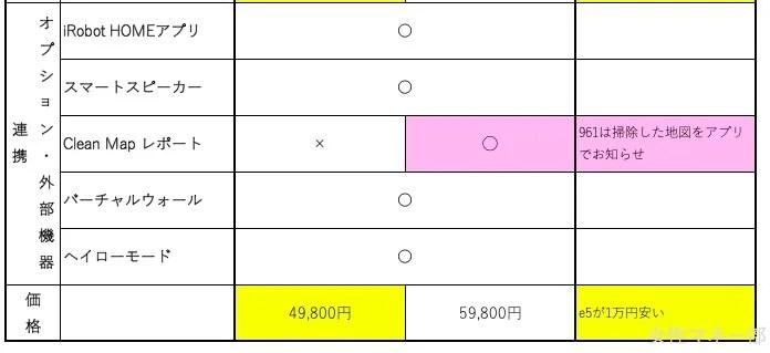 ルンバe5と961の比較