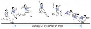 走り幅跳び トレーニング