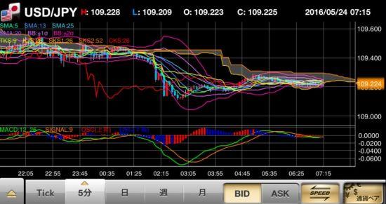 FX 指示線 抵抗線