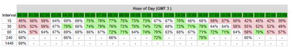 さらに時間帯による勝率も表示されています。