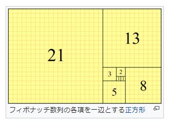 フィボナッチ数列とは?