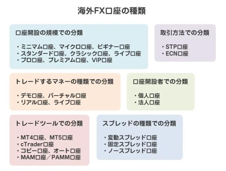 海外FX口座の種類とメリットデメリット