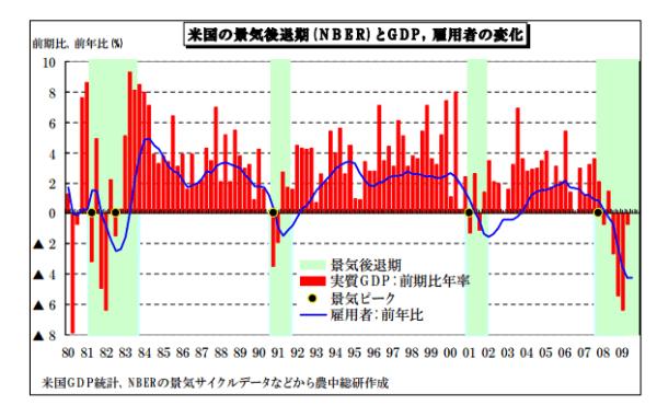実質GDPと雇用者数の推移