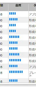 品質スコア7以上(0.4)のチャートパターン