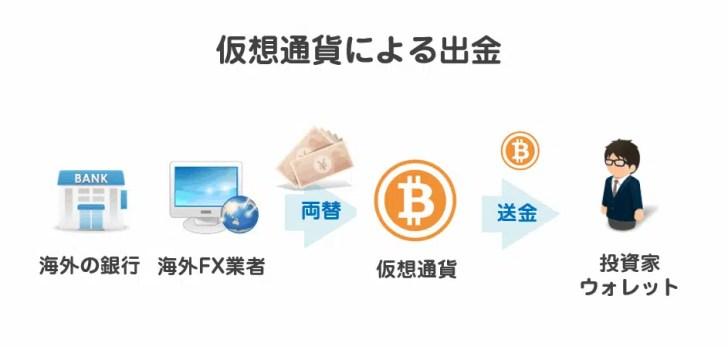 仮想通貨へ出金する「ビットコイン」