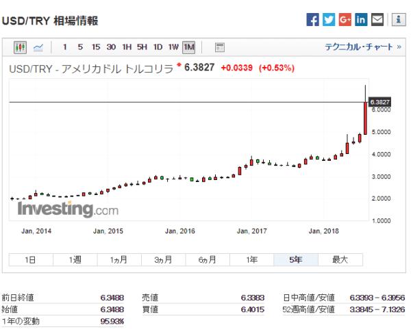 米ドル/トルコリラ:過去5年チャート