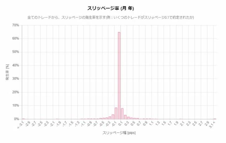海外FX業者の約定力・約定スピードの例:AXIORYのスリッページ発生率