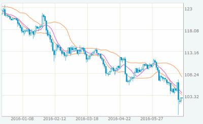 fx_ryodate_chart