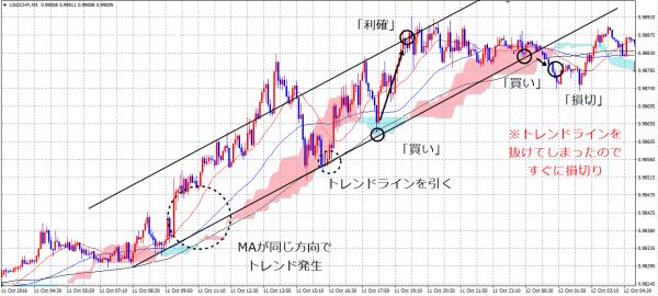 trendline_channel_1