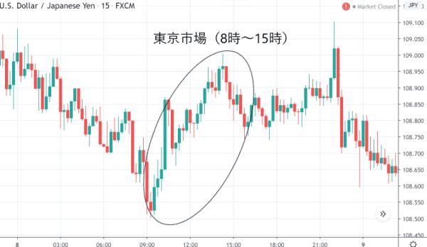 米ドル/円 15分足チャート(東京市場)