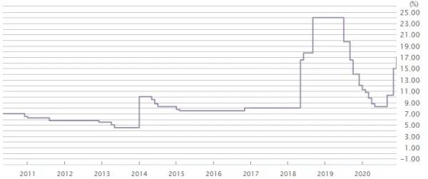 トルコリラ政策金利の推移