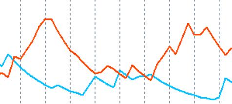 DMIの下降パターン