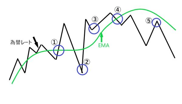 為替レートとEMAの関係