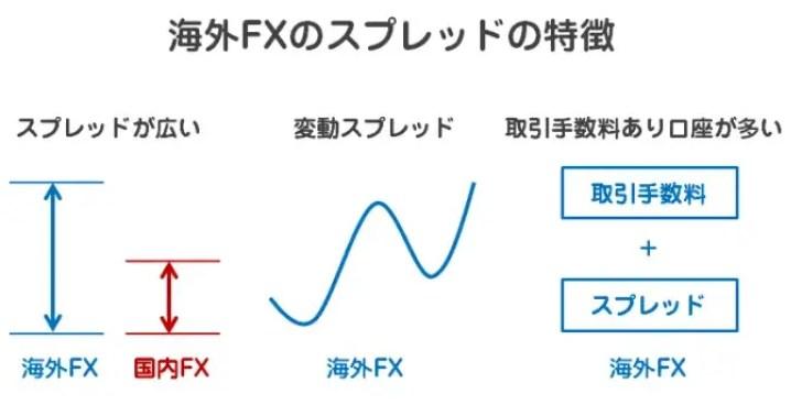 海外FXのスプレッドの特徴