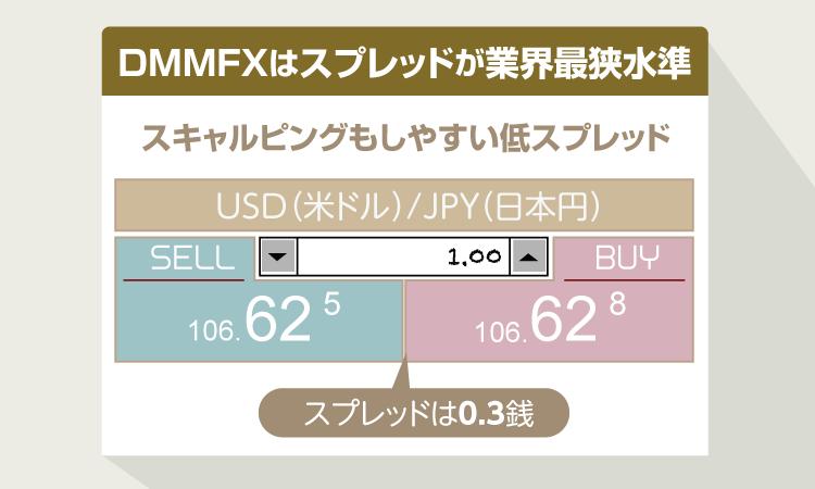 DMMFXはスプレッドが最狭水準で低スプレッド