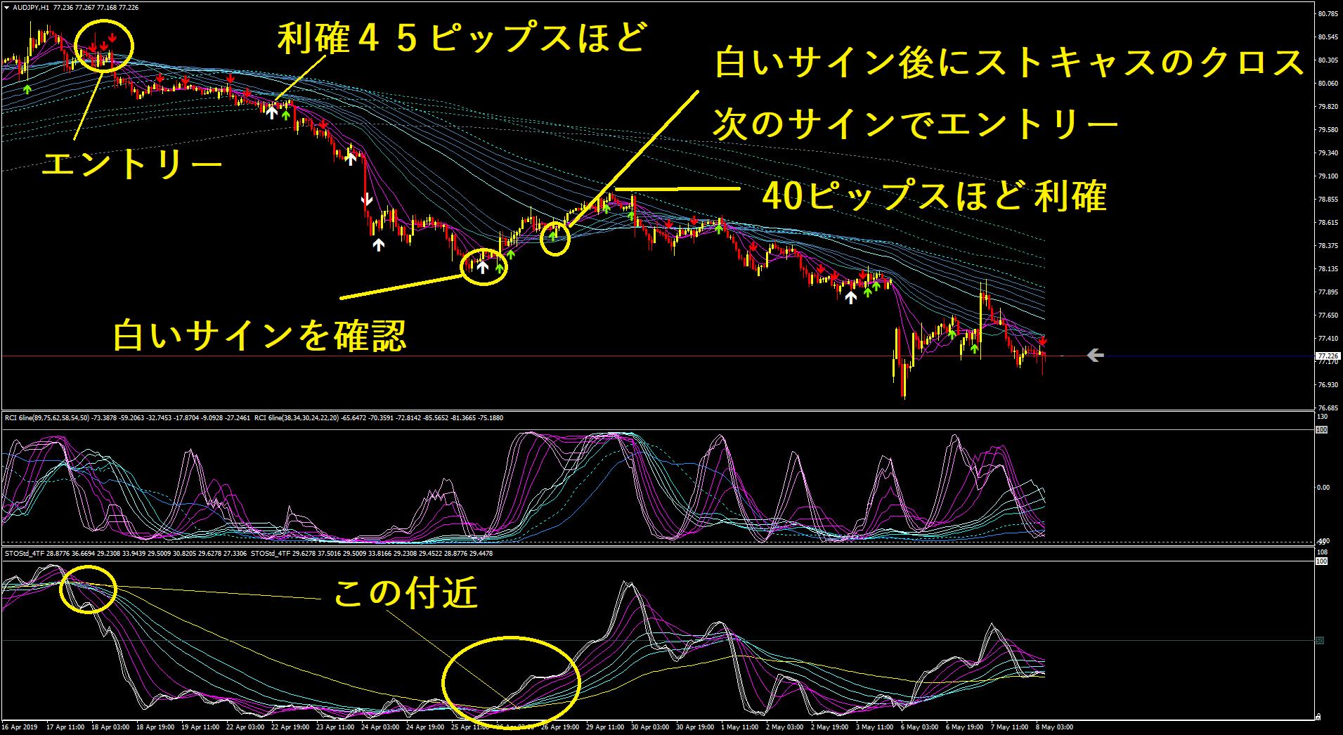 条件成立後のエントリーチャート