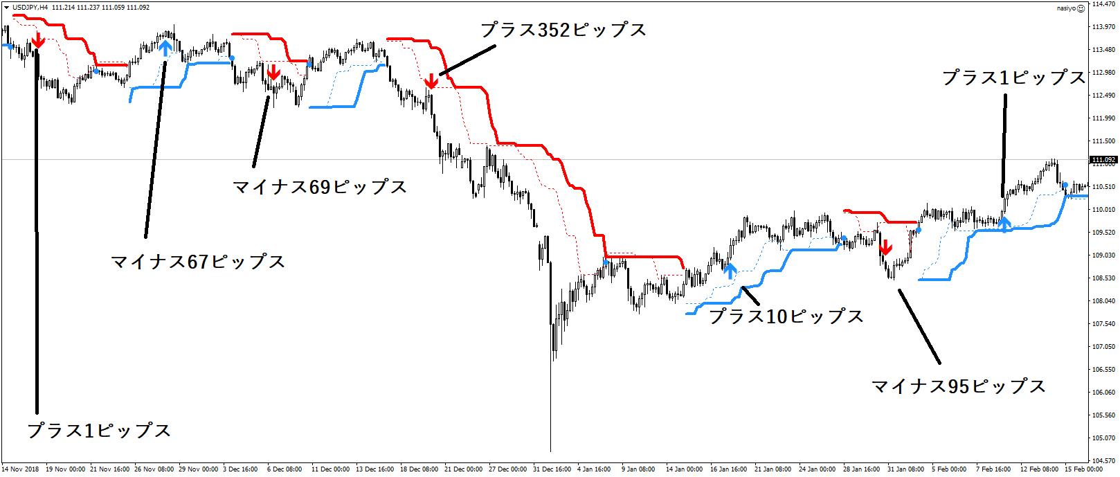 ドル円11月から2月のチャート