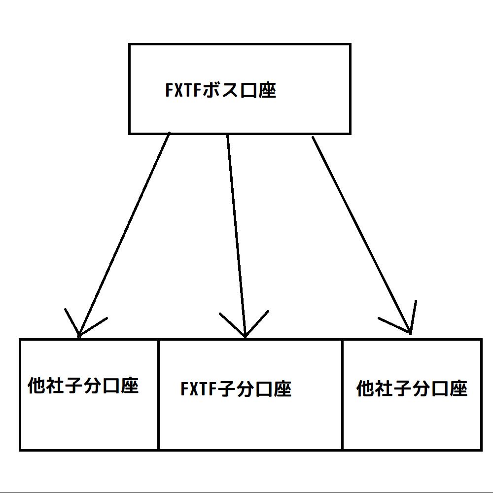 mt4コピー君の使用イメージ