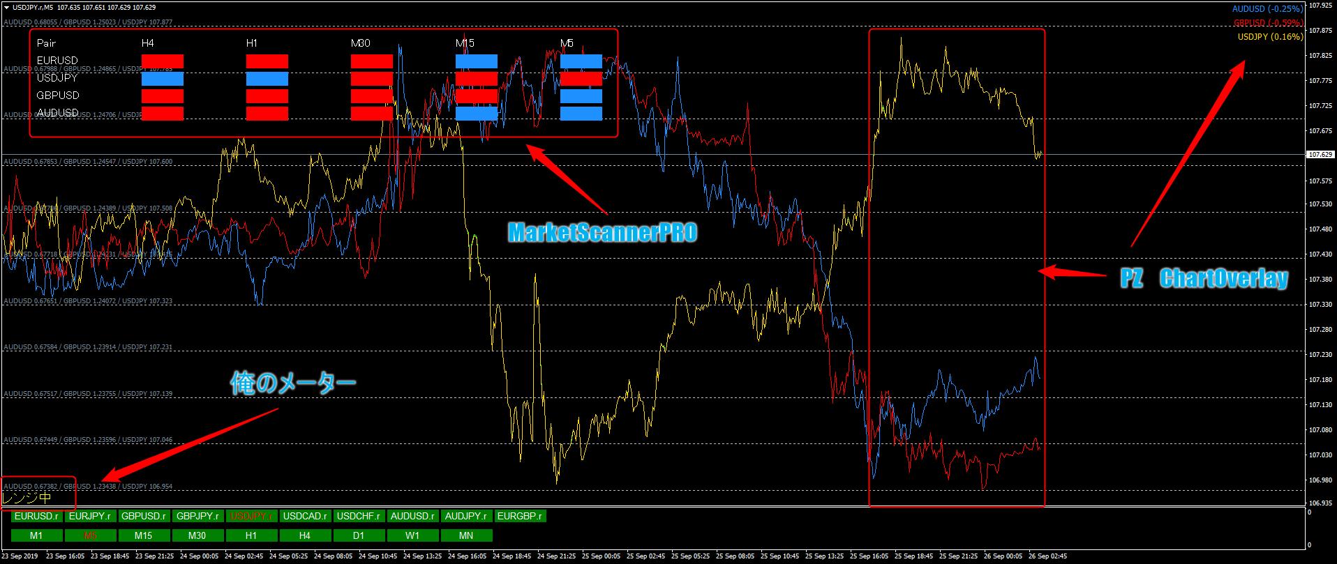 MarketScannerPROを表示させているチャート