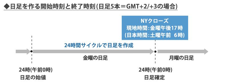 GMT+2/+3のMT4での日足が作られる過程