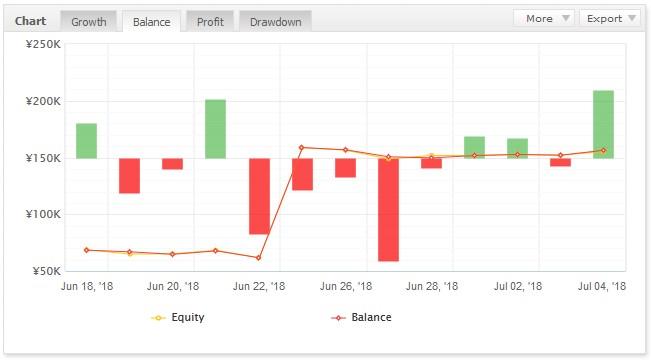 2018年7月4日EAトレード結果 59.3pips 4342円