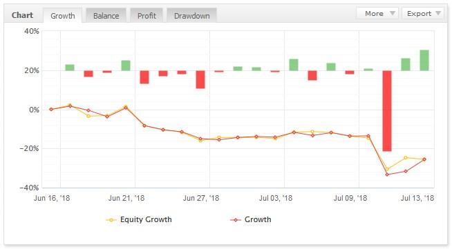 2018年7月13日EAトレード結果 +103.6pips +1万800円
